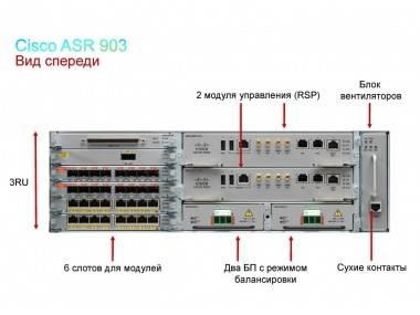 Шасси Cisco ASR-903