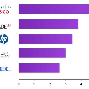 Корпоративная сеть на основе оборудования разных производителей