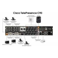 Кодек Cisco CTS-C90-K9