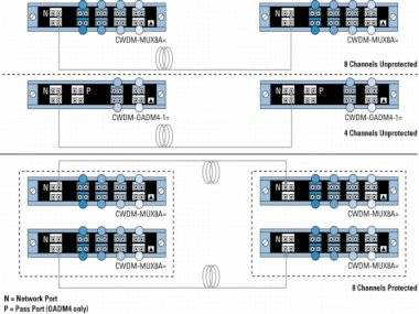 Модуль Cisco CWDM-MUX8A
