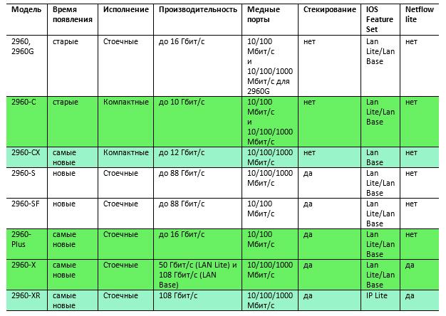 Отличия коммутаторов Cisco линейки 2960