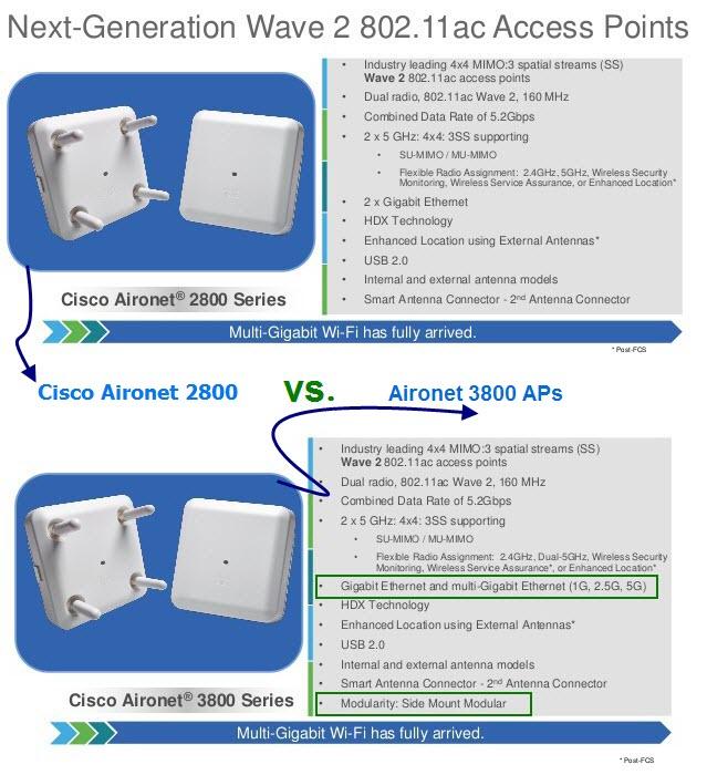 Различия между Cisco Aironet 2800 и 3800