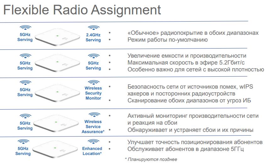 Flexible Radio Assignment