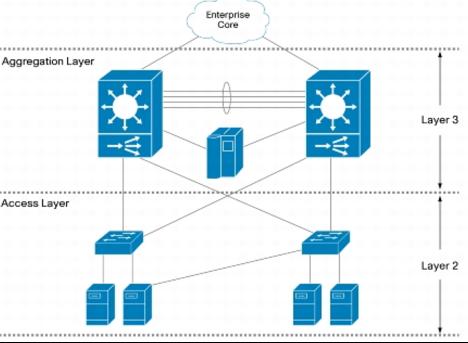 Схема включения устройств уровня доступа в сеть