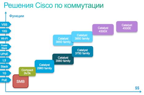 Решения Cisco по коммутации