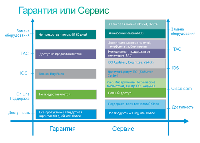 Отличия сервиса Cisco SMARTnet от стандартной гарантии Cisco