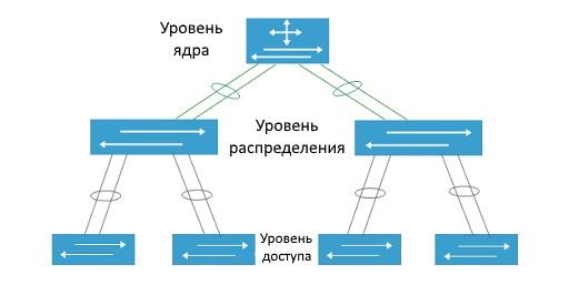 Иерархическая модель сети