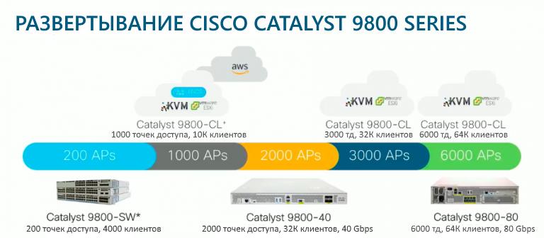 Возможности развёртывания Cisco Catalyst 9800 Series